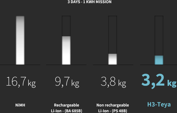 3 Days - 1 kwh mission