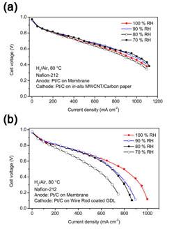 FC polarization data at 80°C