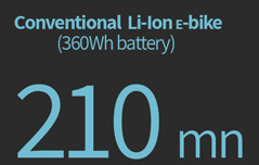 charging conventional ebike two hundred and ten minutes minimum